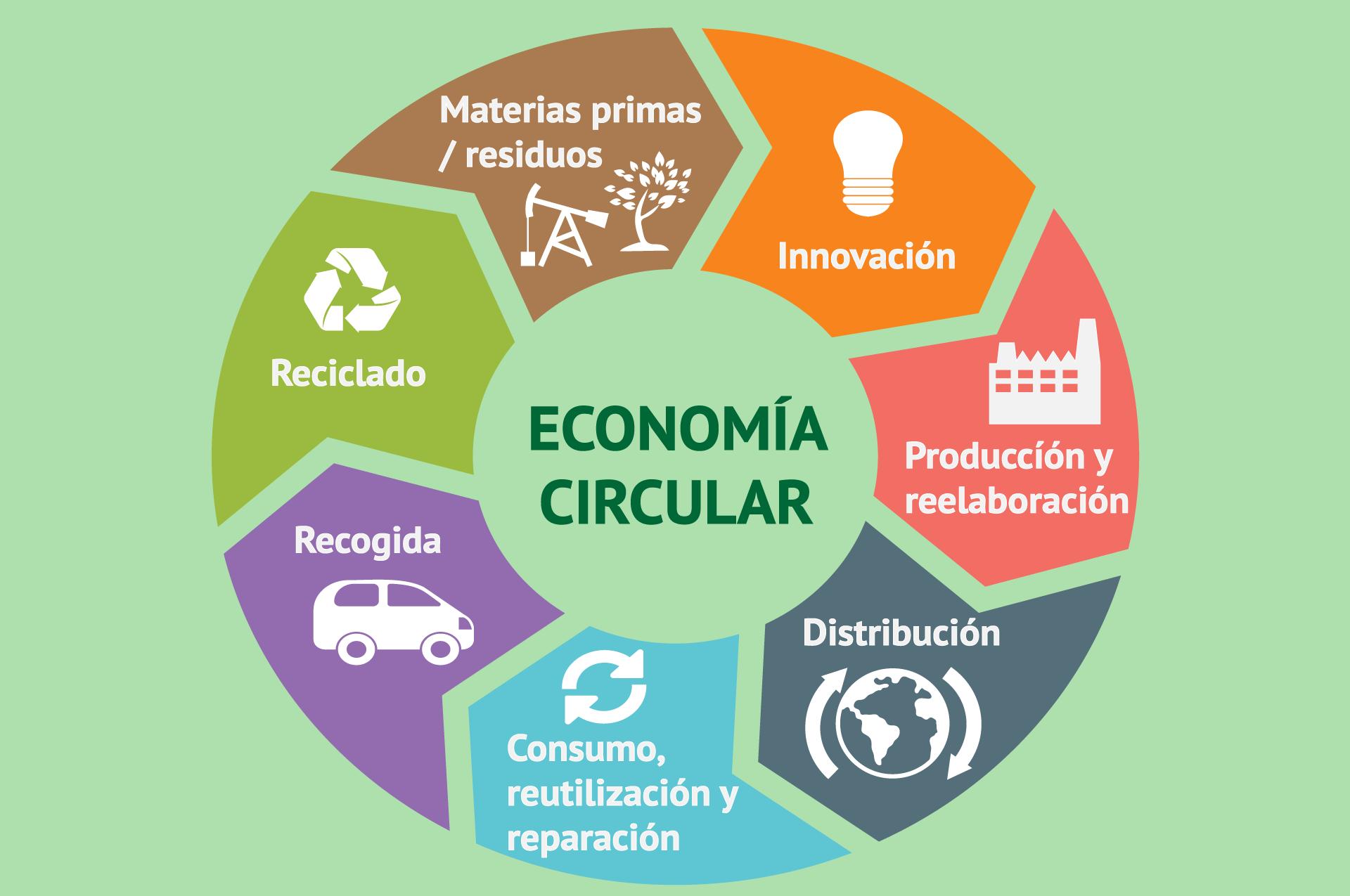 Economía circular, ¿tú también cierras el círculo?